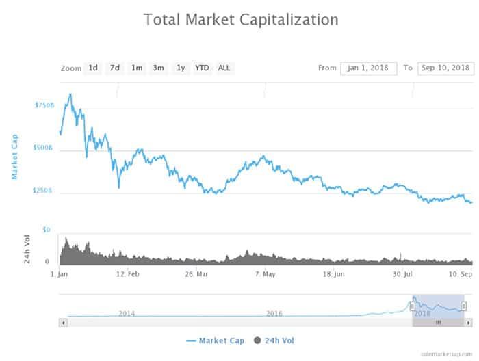 Bitcoin_stabiel_maar_totale_crypto_markt_nadert_nieuw_dieptepunt_grafiek