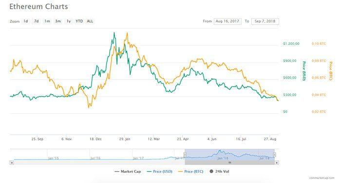 Ethereum_ETH_bereikt_laagste_punt_in_jaar_tijd_grafiek