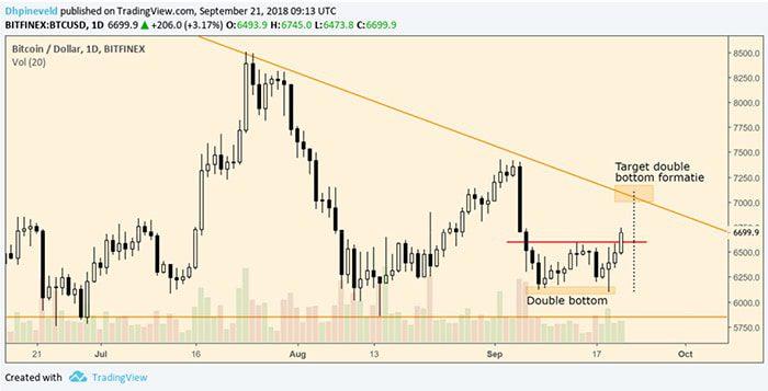 Wekelijkse_bitcoin_BTC_analyse_de_bulls_doen_weer_een_poging_grafiek