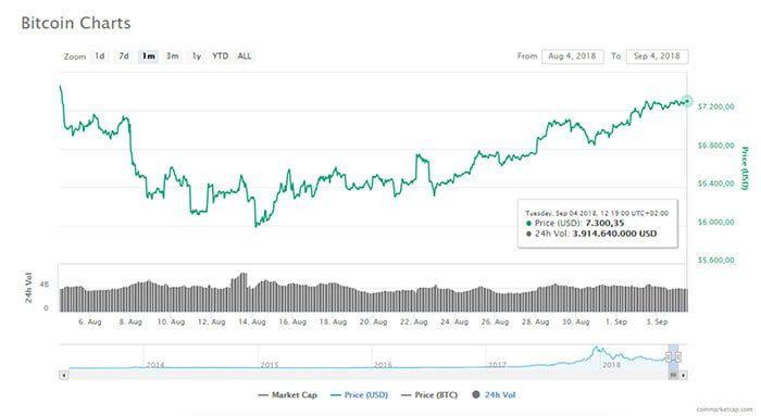 bitcoin_BTC_sinds_zondag_niet_onder_de_7200_dollar_uitgekomen_grafiek