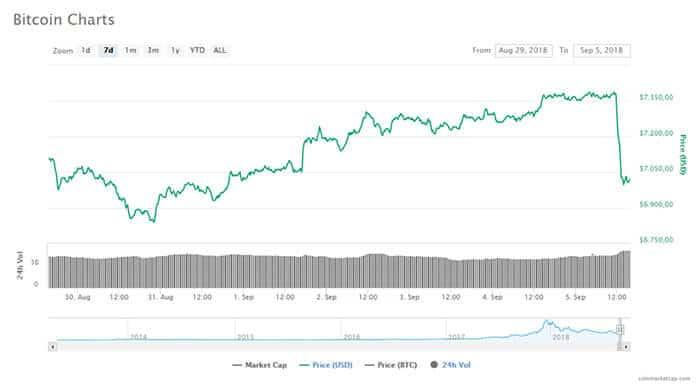 bitcoin_daalt_in_half_uur_met_meer_dan_5_procent_van_7400_naar_onder_de_7000_dollar_grafiek