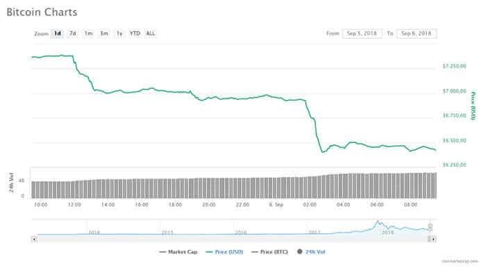bitcoin_daalt_nog_verder_naar_6400_dollar_grafiek