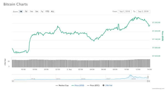 bitcoin_komt_even_boven_de_7300_dollar_uit_cryptomarkt_hoogste_waarde_in_drie_weken_grafiek