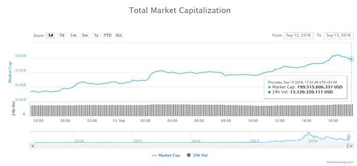 bitcoin_stijgt_met_3_procent_ethereum_met_18_procent_totale_marktkapitalisatie_weer_tegen_de_200_miljard_dollar_grafiek