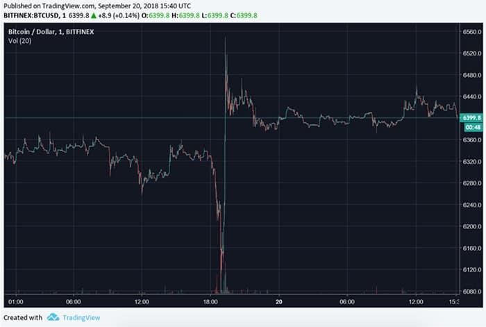 bitcoin_vermijdt_crash_markt_in_het_groen_grafiek