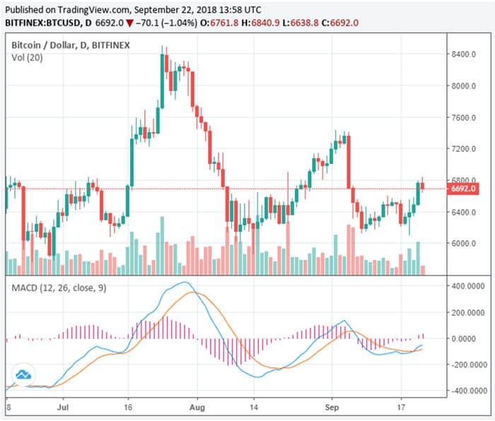 cryptocurrency_markt_groeit_meer_dan_25_miljard_dollar_voor_bitcoin_ogen_gericht_op_6800_dollar_grafiek