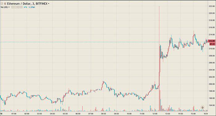 grote_cryptocurrencies_ethereum_ripple_zitten_in_de_lift_grafiek
