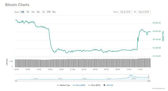 licht_herstel_voor_bitcoin_maar_is_bodem_bereikt_grafiek