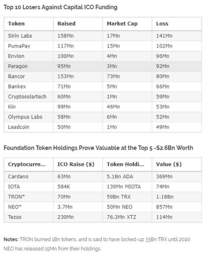marktwaarde_van_meer_dan_70_procent_van_tokens_is_minder_dan_ICO-opbrengsten_grafiek