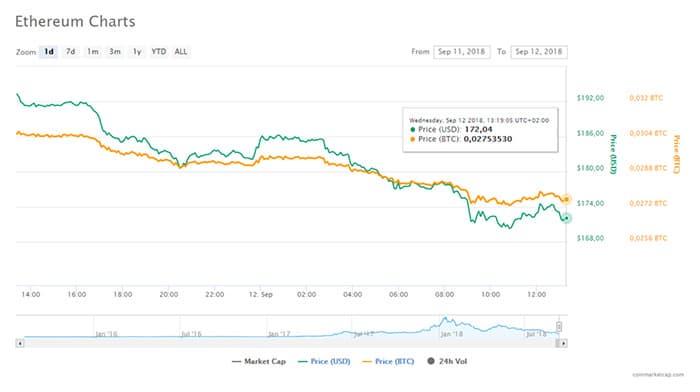nieuw_dieptepunt_ethereum_doet_marktdominantie_bitcoin_groeien_grafiek