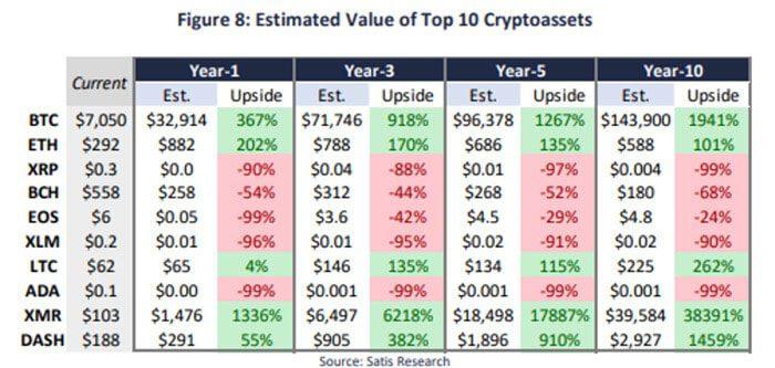 satis_group_voorspelt_toekomst_verschillende_cryptocurrencies_grafiek