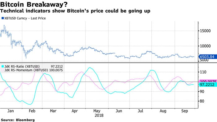 technische_indicator_voorspelt_bitcoin_rally_op_korte_termijn_grafiek