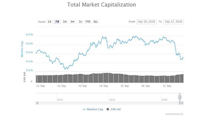 toch_weer_een_nieuwe_daling_in_de_crypto_markt_wat_is_de_schade_grafiek