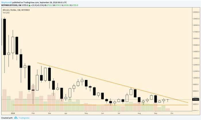 wekelijkse_bitcoin_analyse_wat_gaat_het_worden_grafiek_1
