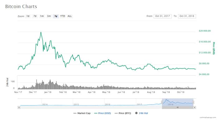 10-jarig_bitcoin_BTC_komt_gedurende_tiende_levensjaar_niet_onder_6000_dollar_grafiek