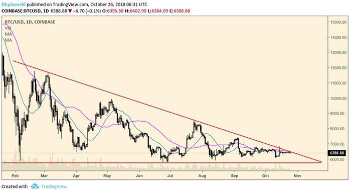 Bitcoin_BTC_weekanalyse_de_wereld_op_zn_kop_afbeelding_1