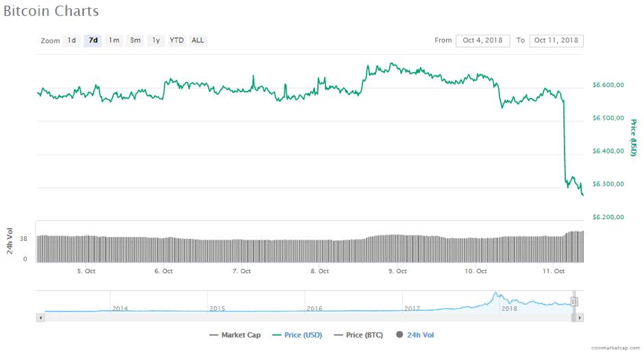 bitcoin keldert $400