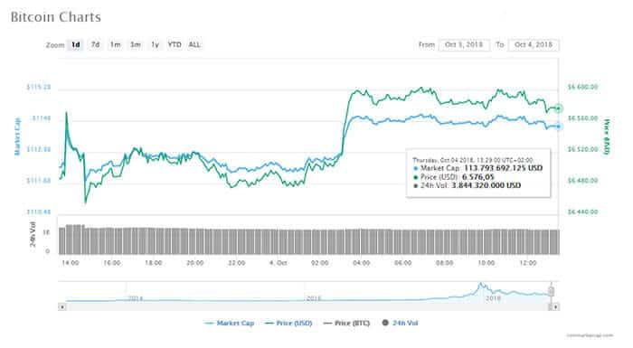 bitcoin_BTC_maakt_kleine_rebound_crypto_markt_voegt_4_miljard_dollar_toe_grafiek