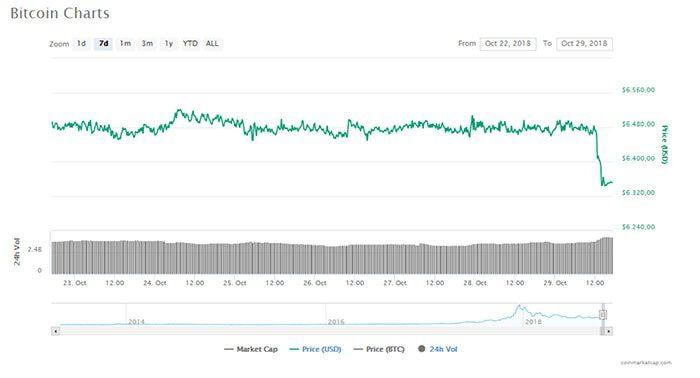 bitcoin_BTC_weet_stabiliteit_niet_te_handhaven_en_daalt_met_2_procent_grafiek