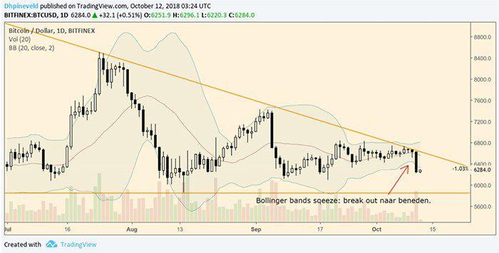 bitcoin_wekelijkse_analyse_bitcoin_balanceert_op_de_rand_grafiek2