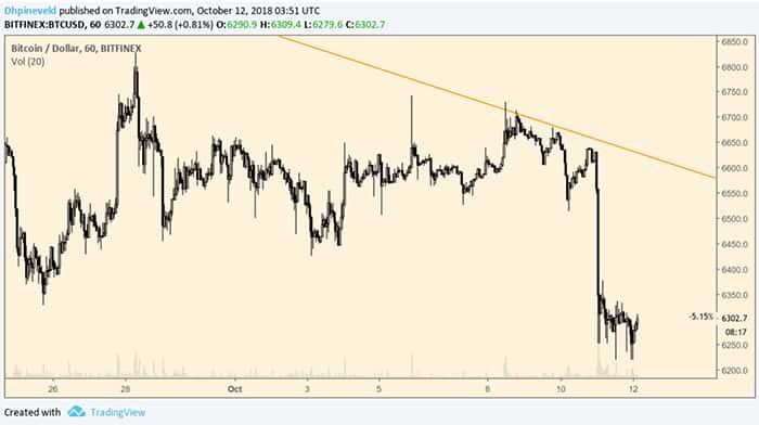 bitcoin_wekelijkse_analyse_bitcoin_balanceert_op_de_rand_grafiek4