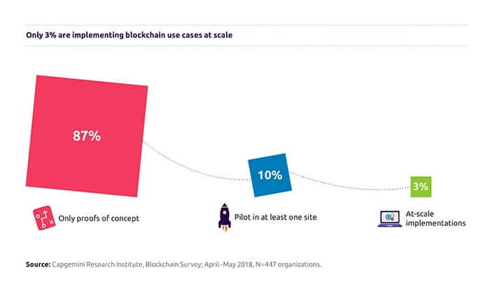 blockchain_is_in_2025_mainstream_implementatie