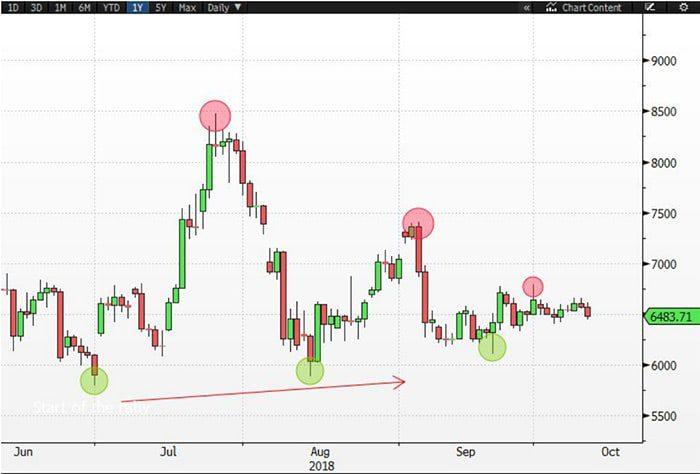 had_bitcoin_BTC_niet_al_een_bodem_bereikt_grafiek