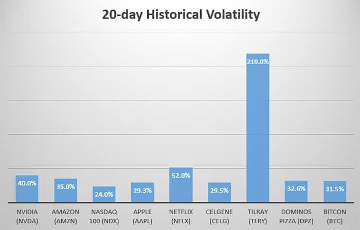 onderzoek_bitcoin_minder_volatiel_dan_netflix_amazon_en_nvidia_grafiek