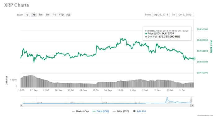 ripple_daalt_met_acht_procent_crypto_markt_verliest_9_miljard_dollar_grafiek