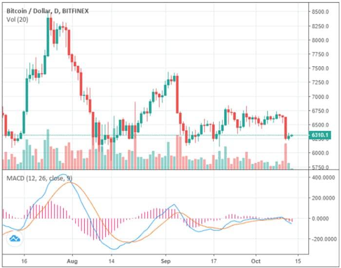 tron_en_augur_stijgen_vijf_procent_bitcoin_mogelijk_richting_5800_dollar_grafiek