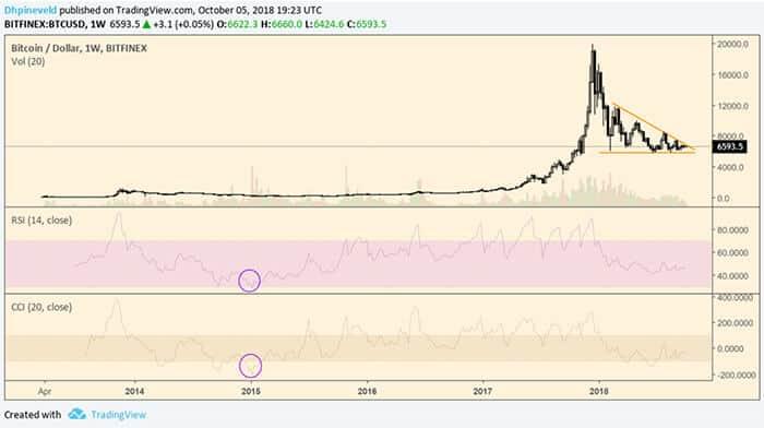 wekelijkse_bitcoin_BTC_analyse_de_markt_houdt_haar_adem_in_wekelijkse_grafiek