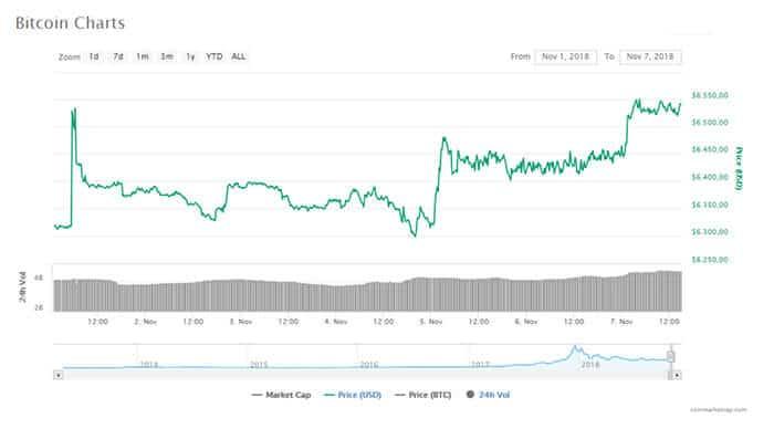 Bitcoin_BTC_komt_weer_boven_de_6500_dollar_uit_ook_voor_altcoins_begint_november_goed_grafiek