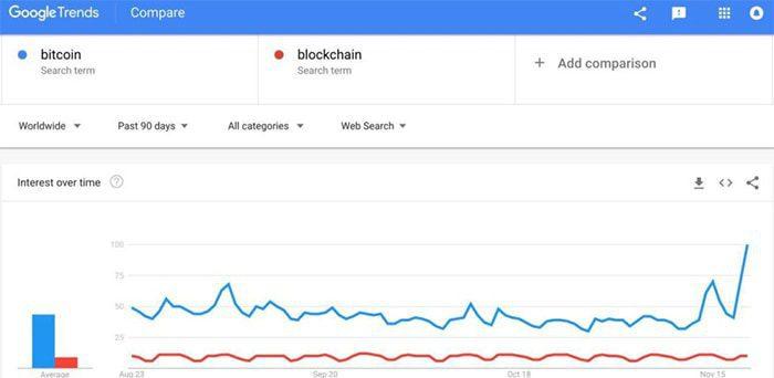 Google_trends_toont_hoogtepunt_bitcoin_interesse_sinds_april_grafiek