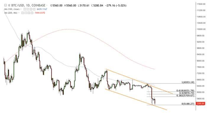 bitcoin_marktwaarde_bereikt_jaarlijks_dieptepunt_van_81_27_miljard_dollar_grafiek