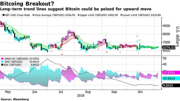 cryptocurrency_analisten_markt_staat_op_het_punt_een_doorbraak_te_maken_grafiek
