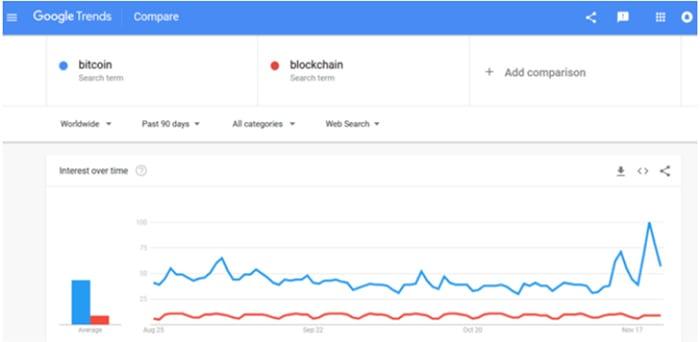 google_zoekterm_bitcoin_grafiek