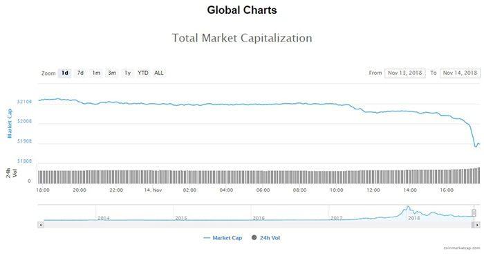 grote_verliezen_cryptomarkt_bitcoin_BTC_op_laagste_punt_in_3_maanden_tijd_grafiek_2