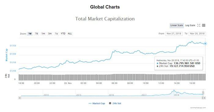 markt_voor_cryptocurrency_kleurt_eindelijk_weer_eens_groen_grafiek