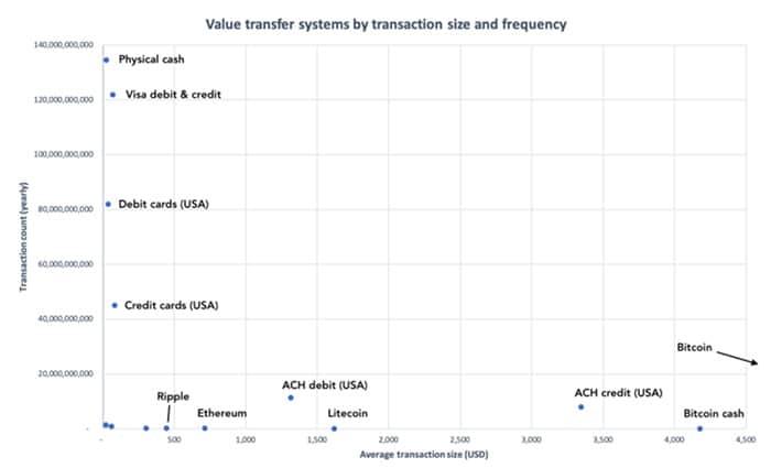transacties_per_seconde_leidt_tot_misleidende_vergelijking_grafiek
