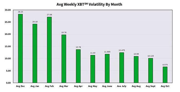 volatiliteit_bitcoin_BTC_ook_op_de_termijnmarkten_nog_nooit_zo_laag_geweest_grafiek