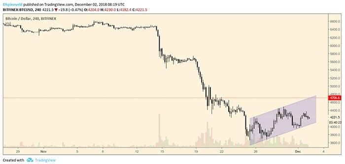 Bitcoin_BTC_weekanalyse_nieuwe_rally_of_grote_bear_flag_grafiek_1