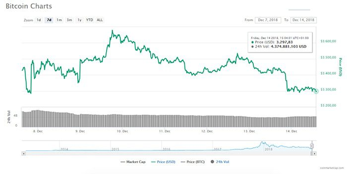 bitcoin_BTC_en_cryptomarkt_naderen_nieuw_jaarlijks_dieptepunt_grafiek