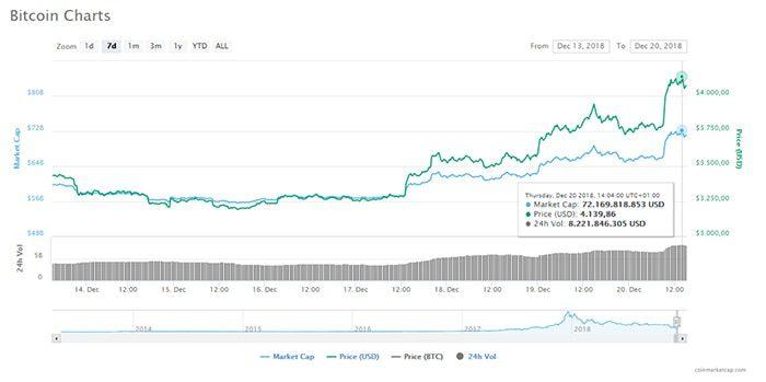 bitcoin_BTC_kleurt_voor_vijfde_dag_op_rij_groen_en_komt_weer_boven_de_4000_dollar_uit_grafiek