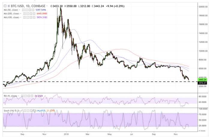 bitcoin_heeft_oog_op_3000_dollar_gehele_markt_berreikt_een_nieuw_dieptepunt_grafiek