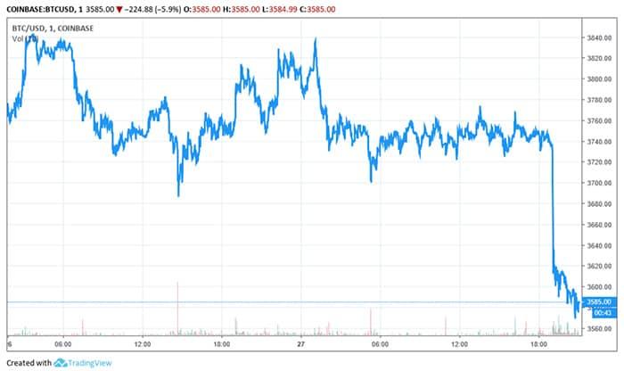 cryptocurrency_markt_kampt_met_neerwaartse_koersen_na_kerstdagen_grafiek1