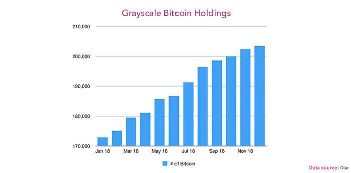 institutionele_investeerders_blijven_geinteresseerd_in_crypto_grayscale_bezit_een_procent_bitcoin_grafiek