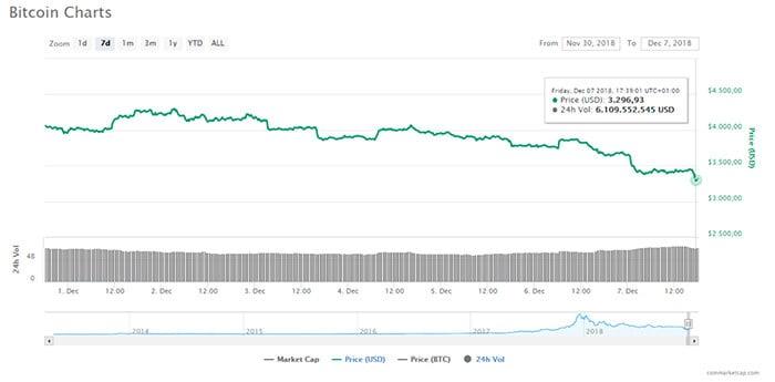 opnieuw_bloedbad_op_cryptomarkt_nieuw_dieptepunt_bitcoin_BTC_grafiek