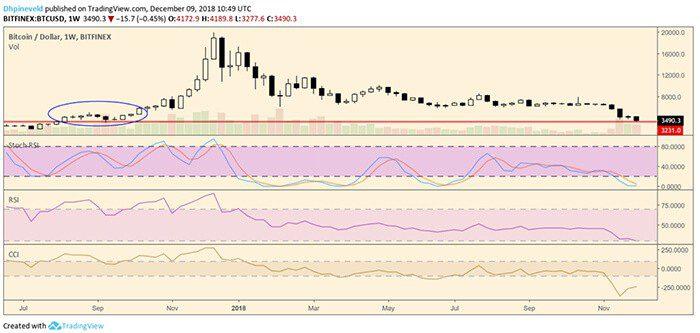 wekelijkse_bitcoin_BTC_analyse_david_de_druk_neemt_af_grafiek