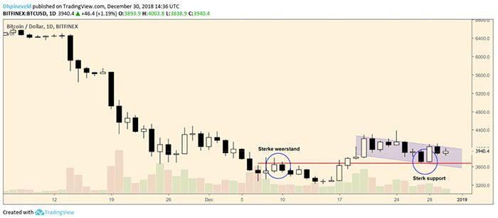 wekelijkse_bitcoin_BTC_weekanalyse_de_strijd_om_de_4000_dollar_grafiek1