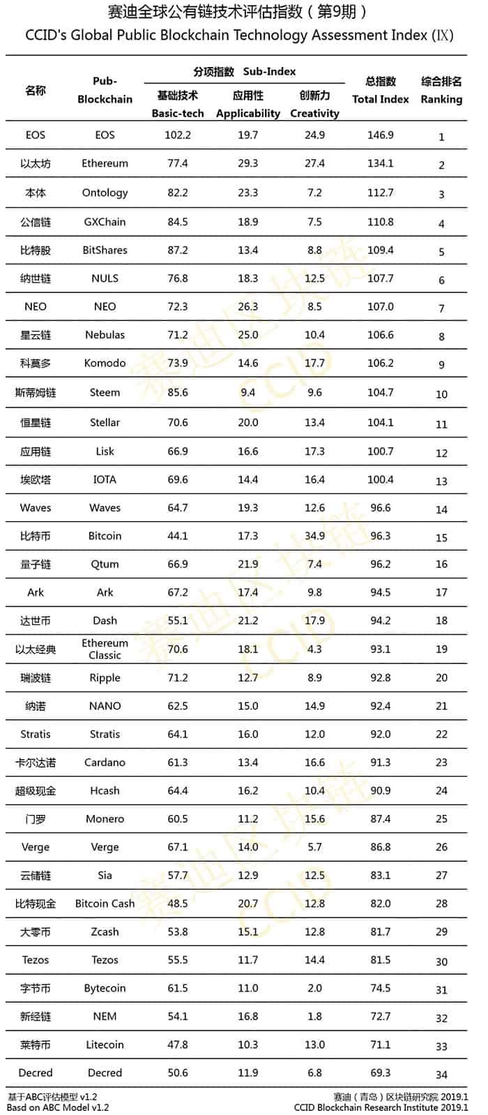 EOS_nog_steeds_op_de_eerste_plek_van_chinese_blockchain-ranglijst_lijst